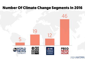 Number of network evening news program climate segments in 2016.