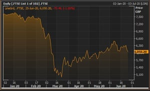 The FTSE 100 in 2020
