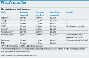 Student bank accounts table
