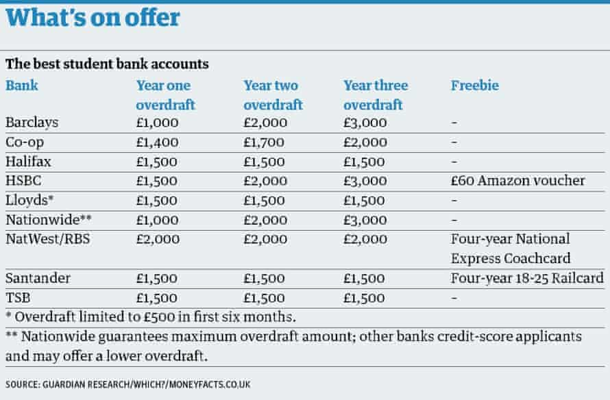 Student bank accounts table