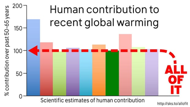 is global warming due to human