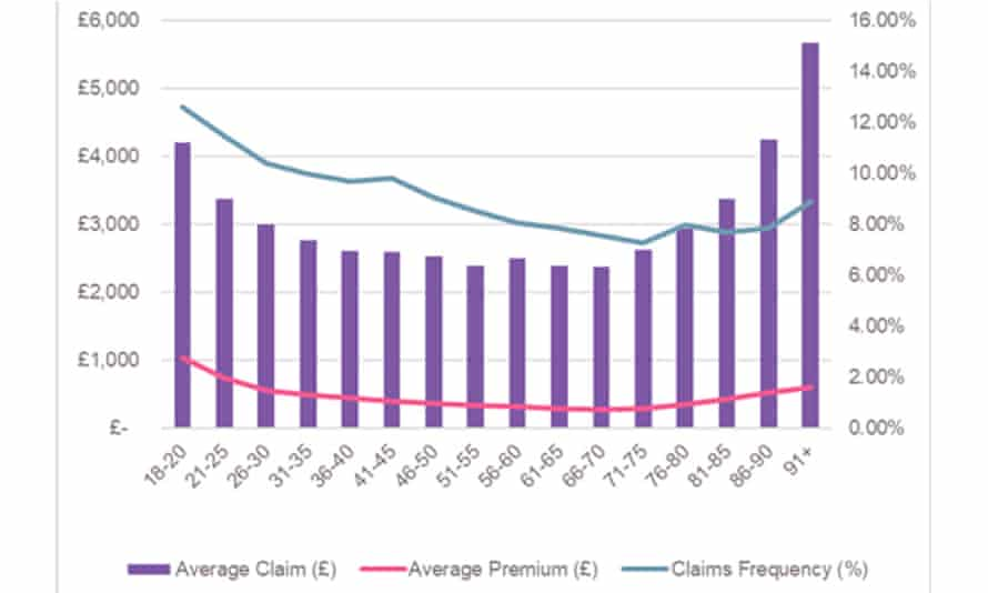 Car insurance claims by age.