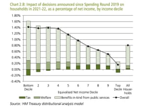 Distributional impact of decisions on tax and spending taken during pandemic