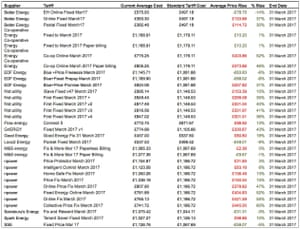 Energy prices table