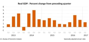 US GDP revised up