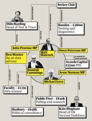 Tory–linked appointments and firms