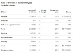 Crime statistics in England and Wales