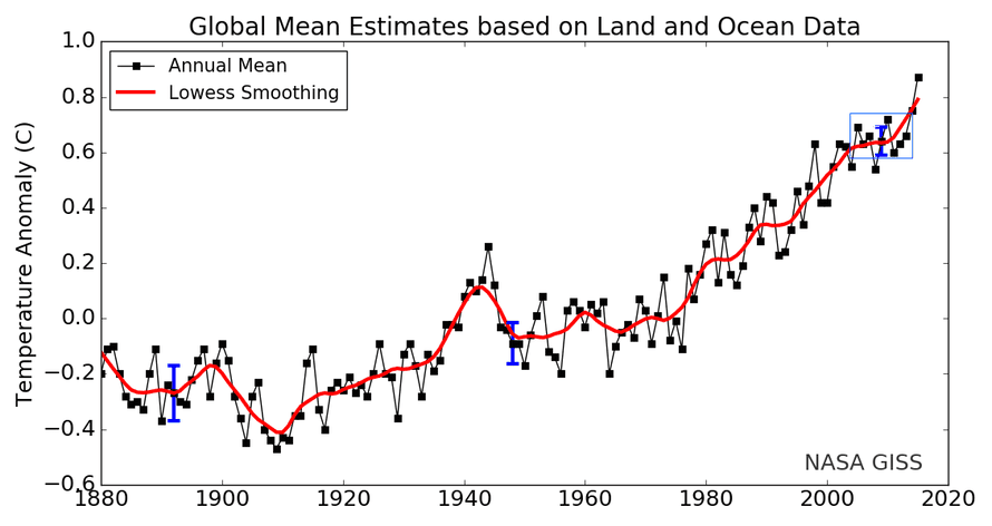 Global surface air, and sea surface temperatures since 1880. Blue box indicates the small region used to suggest global warming had stopped.