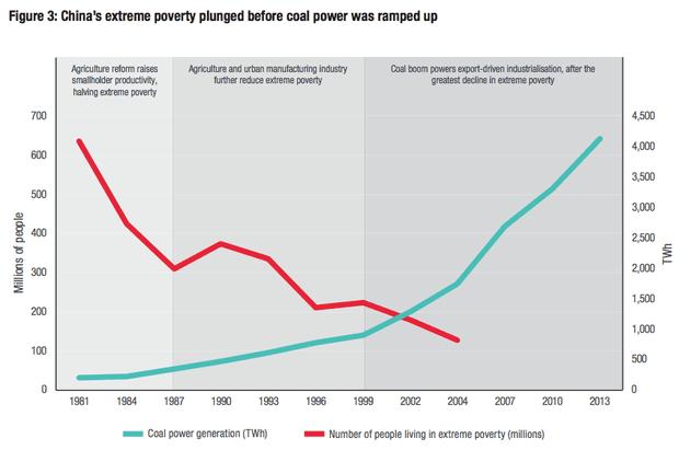Chinese poverty vs coal