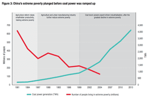 Changes in Chinese poverty and coal energy deployment.