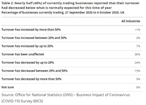 Office for National Statistics survey of UK businesses
