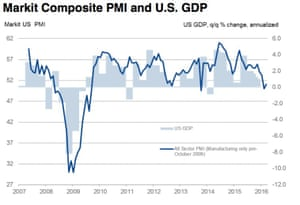 US service sector PMI, and GDP