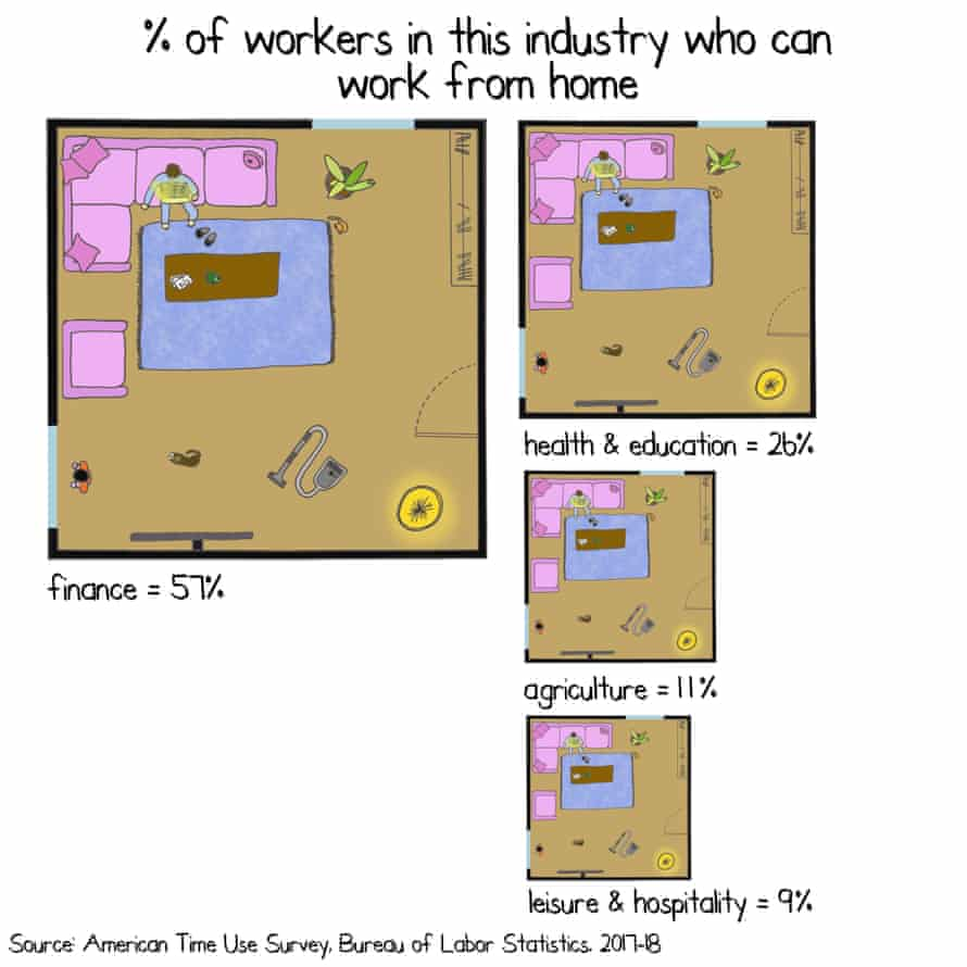 Not only did 57% of people who work in finance say that they could work from home, but 47% said they did work from home and were paid for doing so.