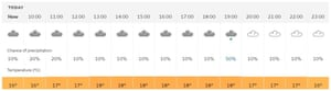 Today's weather forecast for Southampton