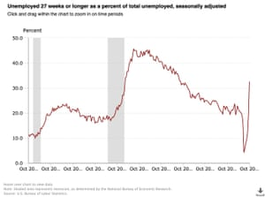 Long-term unemployment chart