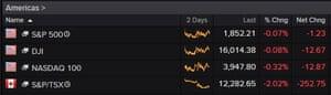 US stock indices tonight (plus Canada!)