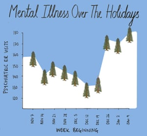 Chart of mental illness during the holidays