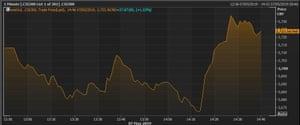 China's CSI 300 index