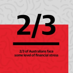 2/3 Australians face some level of financial stress.