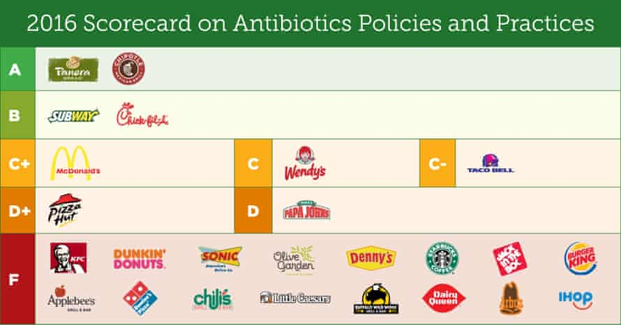 A scorecard of 25 restaurant chains' policies on antibiotic use in the meat they serve.