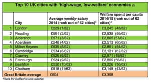 Centre for Cities high wage, low welfare table