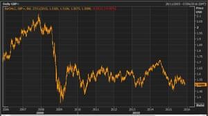 Pound vs US dollar