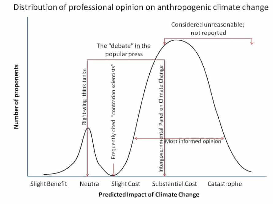 The climate Overton Window. In the public discourse, there's a heavy focus on climate denial and mainstream climate science, while the more alarmist outcomes are largely ignored.