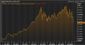 The Dow over the last two years