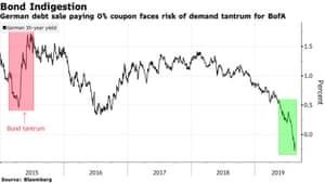 German bond yields
