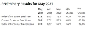 University of Michigan survey of US consumer confidence, to May