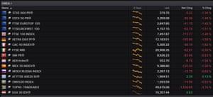 European stock markets tonight