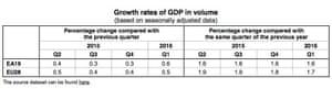 Eurostat GDP