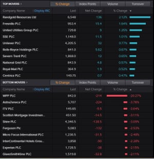 Risers and fallers on the FTSE 100