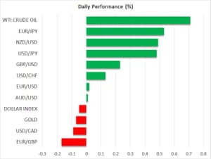 Asset price moves, 24 February 2021
