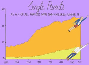 Single parents now represent one in three US families where children live with their parents.