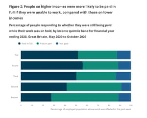 % of people still getting full pay when they have had to miss work during pandemic