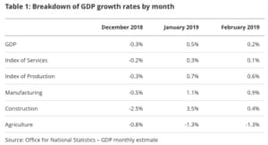 UK GDP report for February