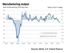 US manufacturing output