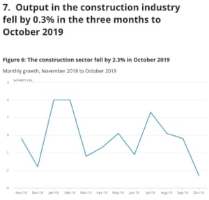 UK construction output to October 2019