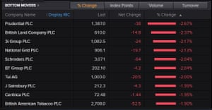 Top fallers on the FTSE 100, October 25 2019