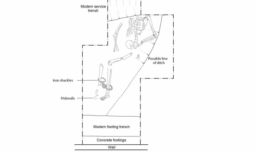 A diagram of the Great Casterton shackled burial.