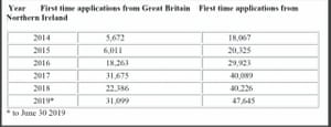 The figures for first-time applications for Irish passports, issued in response to a parliamentary question in Ireland