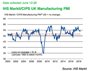 UK manufacturing PMIs