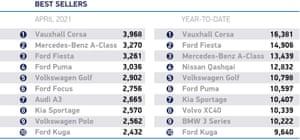 April 2021 best sellers cars