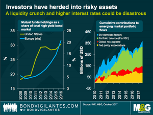 The boom in risky assets