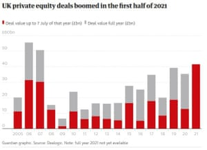 UK private equity deals boomed in the first half of 2021.