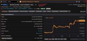 Berkshire Hathaway's share price