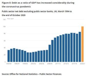 UK debt/GDP