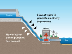 The principle of pumped hydro storage.
