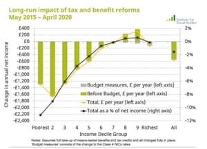Distributional impact of tax and benefit changes since election.